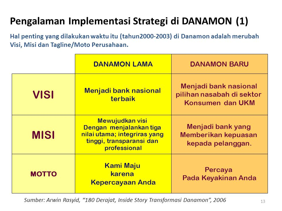 Pengalaman Implementasi Strategi di DANAMON (1)