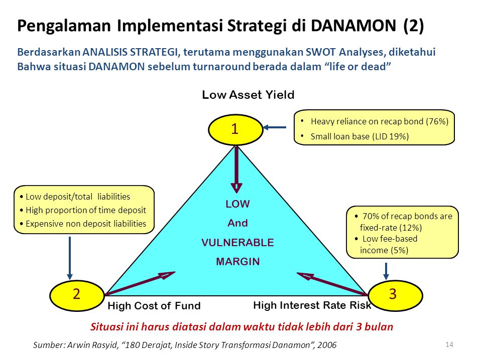 Pengalaman Implementasi Strategi di DANAMON (2)