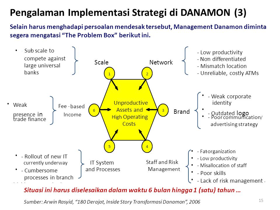 Pengalaman Implementasi Strategi di DANAMON (3)