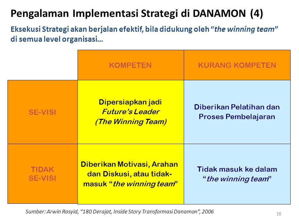 Pengalaman Implementasi Strategi di DANAMON (4)