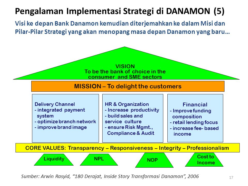 Pengalaman Implementasi Strategi di DANAMON (5)