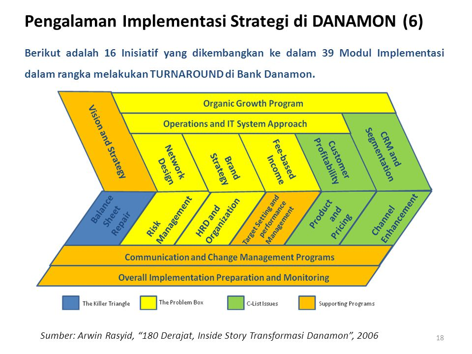Pengalaman Implementasi Strategi di DANAMON (6)