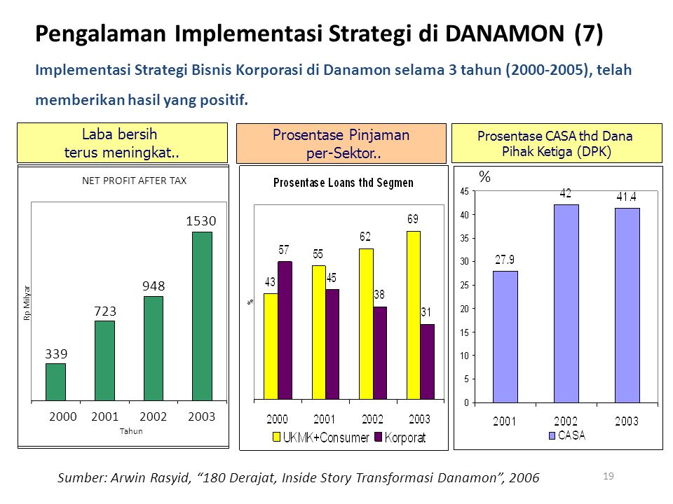 Pengalaman Implementasi Strategi di DANAMON (7)