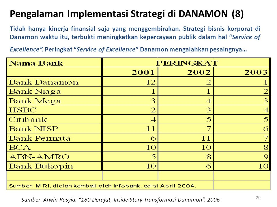 Pengalaman Implementasi Strategi di DANAMON (8)
