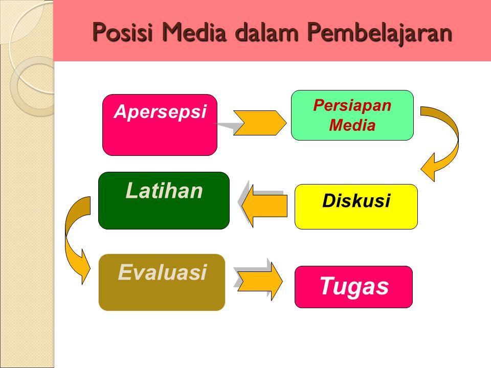 Posisi Media dalam Pembelajaran