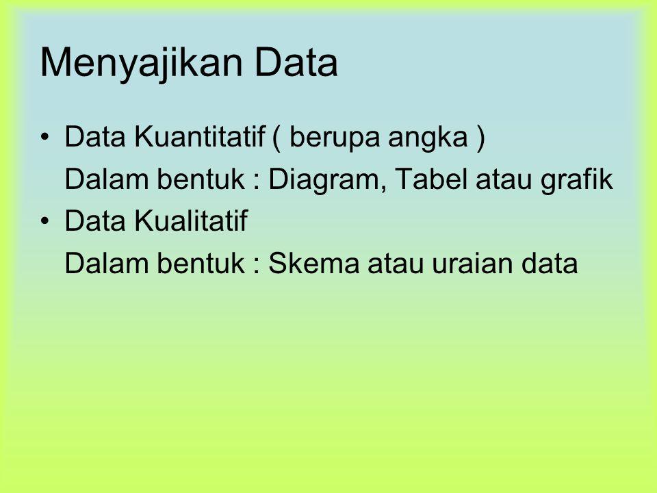 Menyajikan Data Data Kuantitatif ( berupa angka )