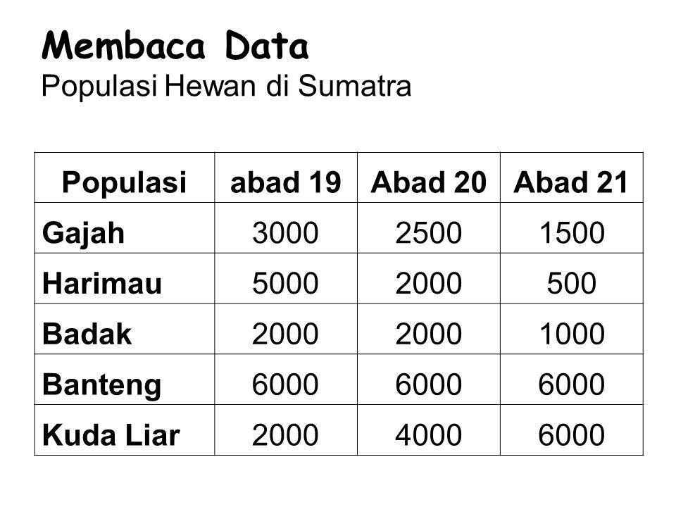Membaca Data Populasi Hewan di Sumatra
