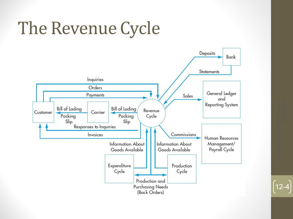 The Revenue Cycle Copyright © 2012 Pearson Education
