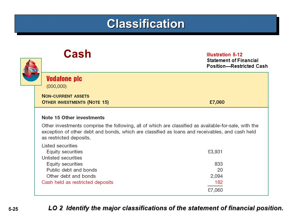 Classification Cash. Illustration 5-12. Statement of Financial. Position—Restricted Cash.