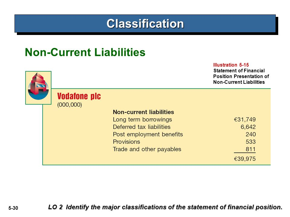 Classification Non-Current Liabilities