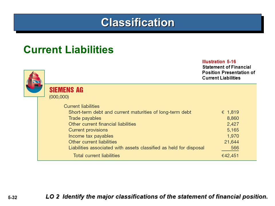Classification Current Liabilities