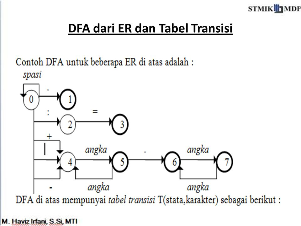 DFA dari ER dan Tabel Transisi