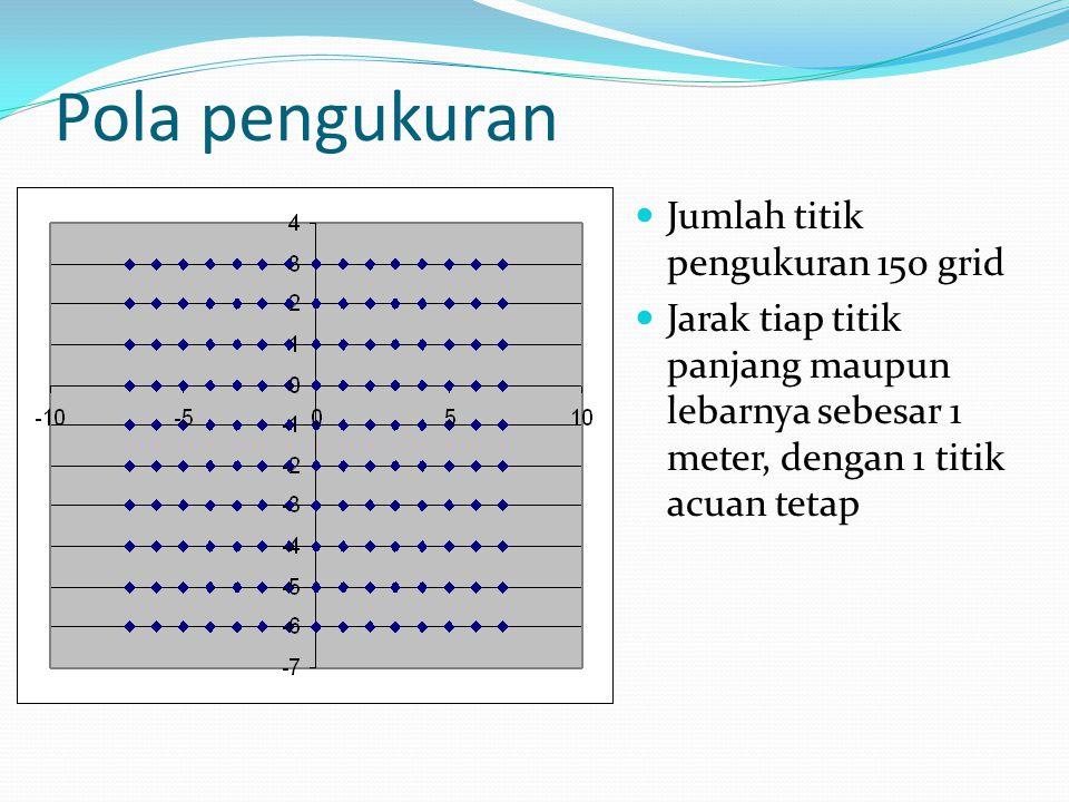 Pola pengukuran Jumlah titik pengukuran 150 grid