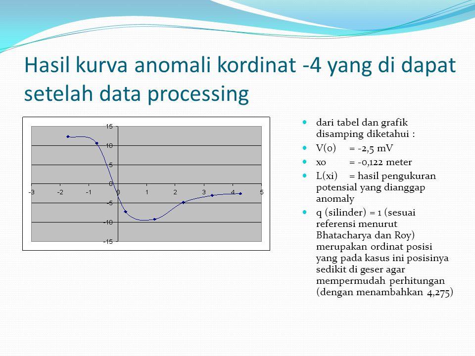 Hasil kurva anomali kordinat -4 yang di dapat setelah data processing