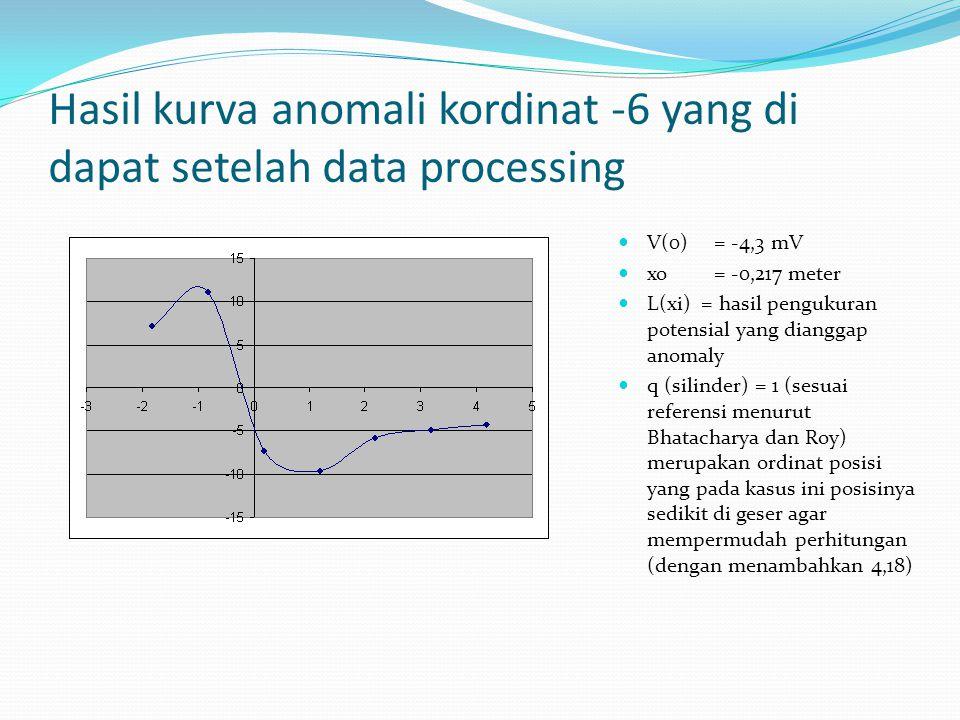 Hasil kurva anomali kordinat -6 yang di dapat setelah data processing