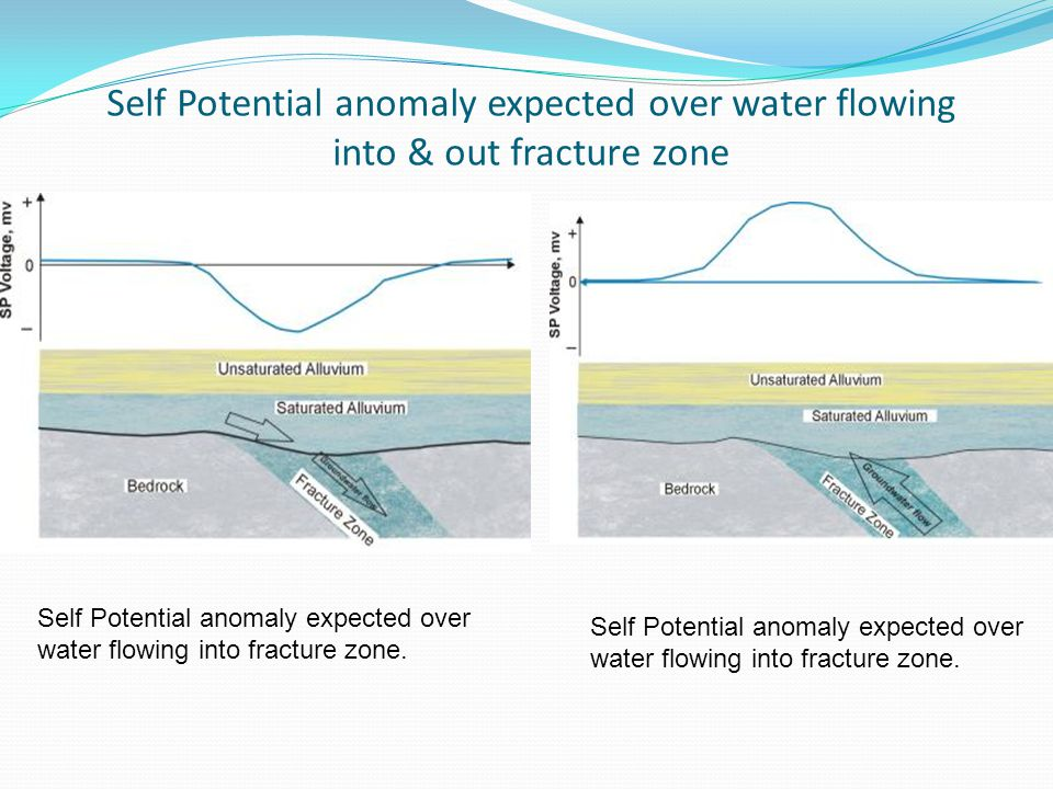 Self Potential anomaly expected over water flowing into & out fracture zone