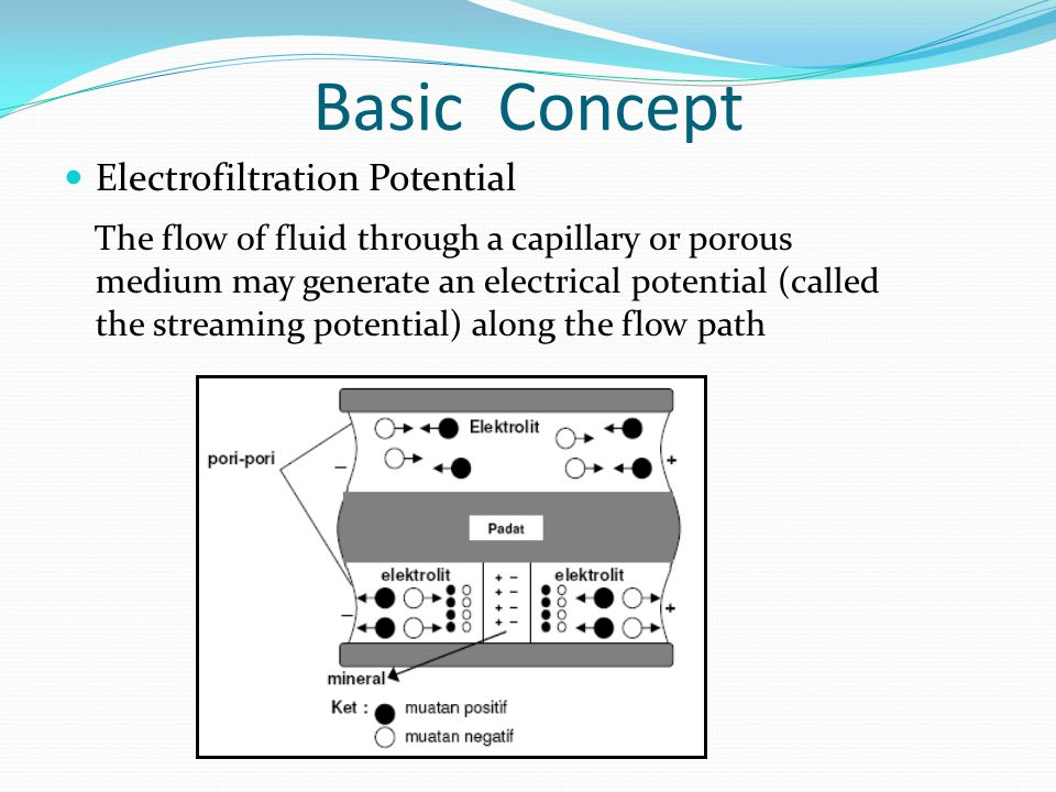 Basic Concept Electrofiltration Potential.