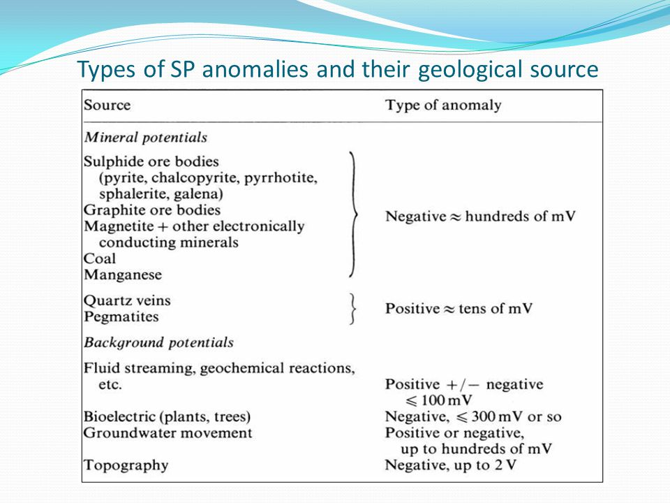 Types of SP anomalies and their geological source