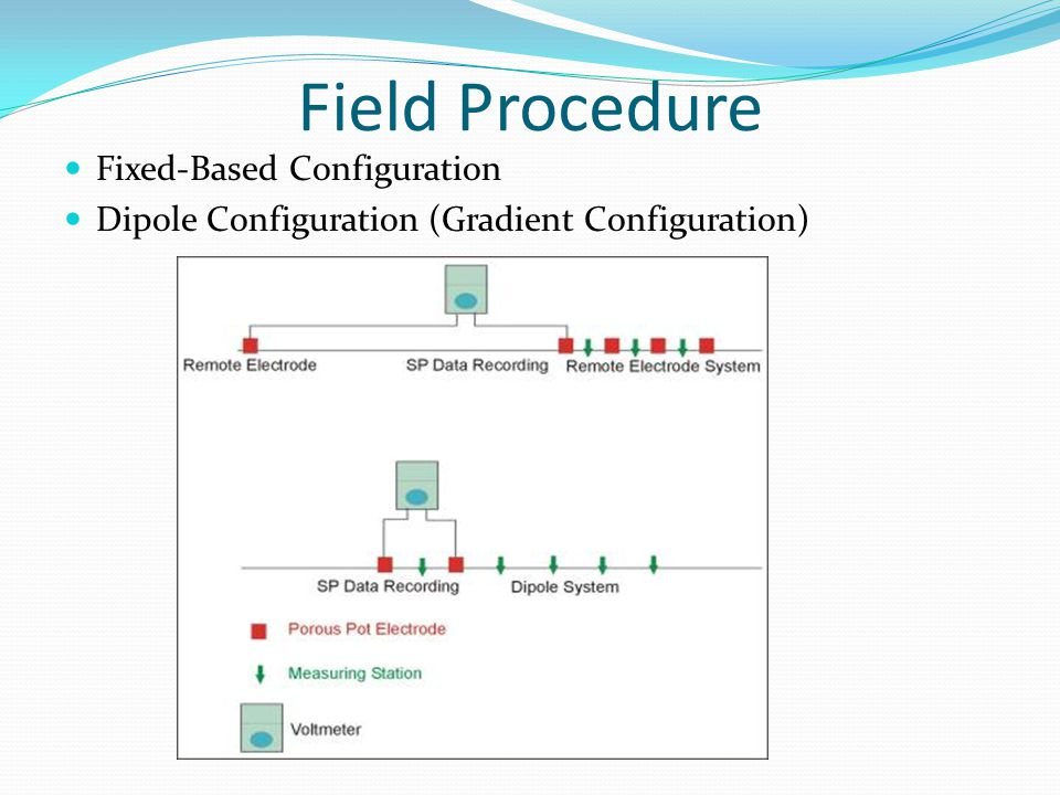 Field Procedure Fixed-Based Configuration