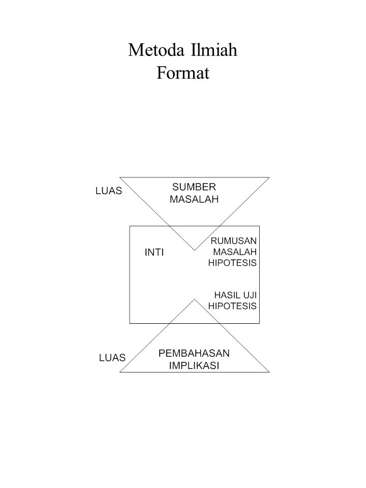 Metoda Ilmiah Format