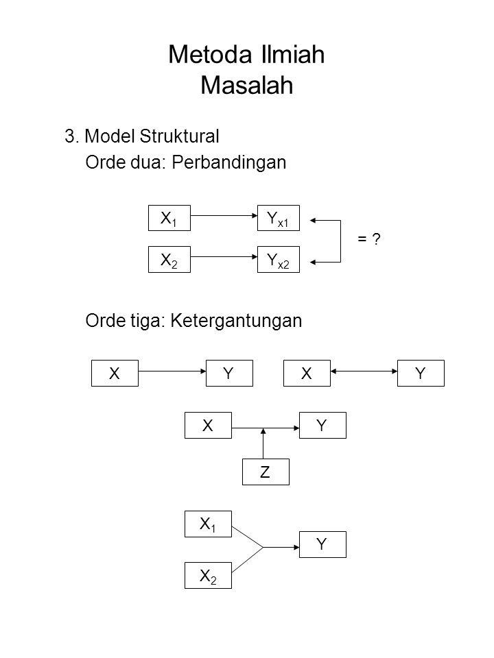 Metoda Ilmiah Masalah 3. Model Struktural Orde dua: Perbandingan