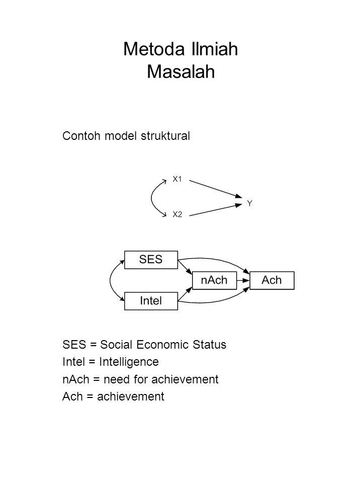 Metoda Ilmiah Masalah Contoh model struktural