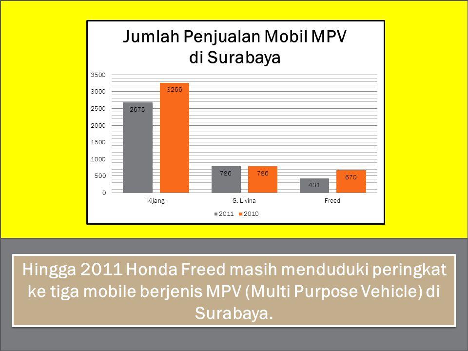 Hingga 2011 Honda Freed masih menduduki peringkat ke tiga mobile berjenis MPV (Multi Purpose Vehicle) di Surabaya.