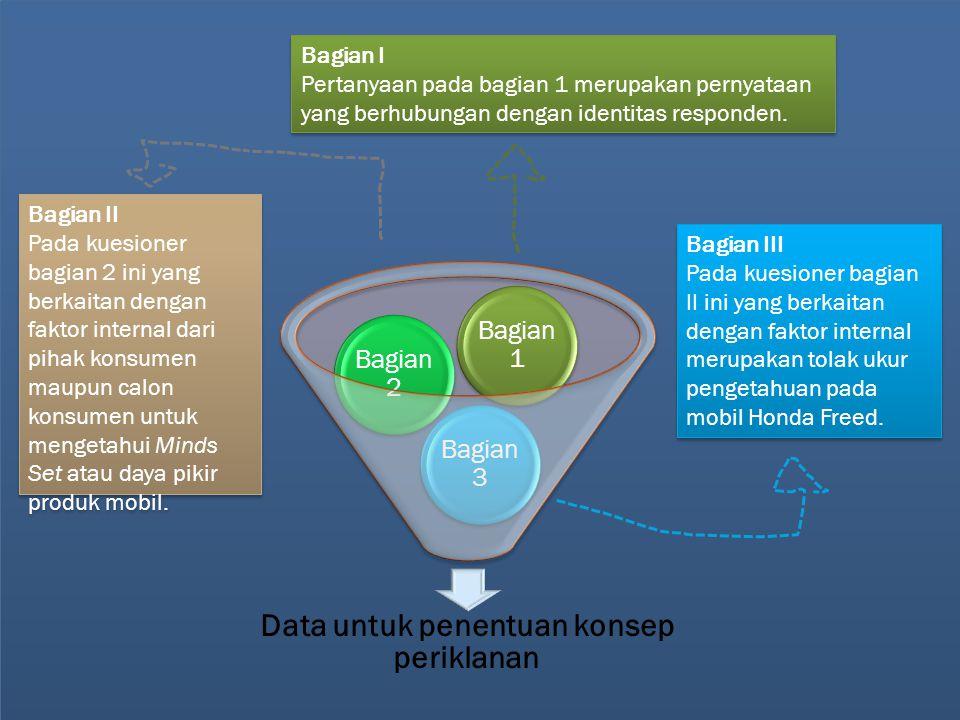 Data untuk penentuan konsep periklanan