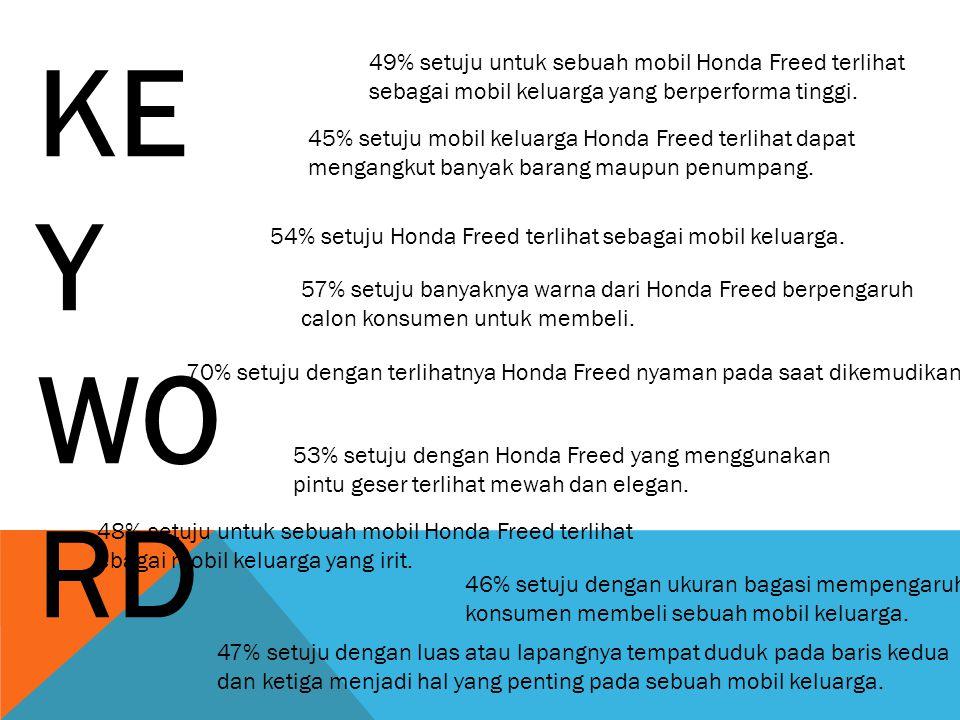 KEY WO RD 49% setuju untuk sebuah mobil Honda Freed terlihat