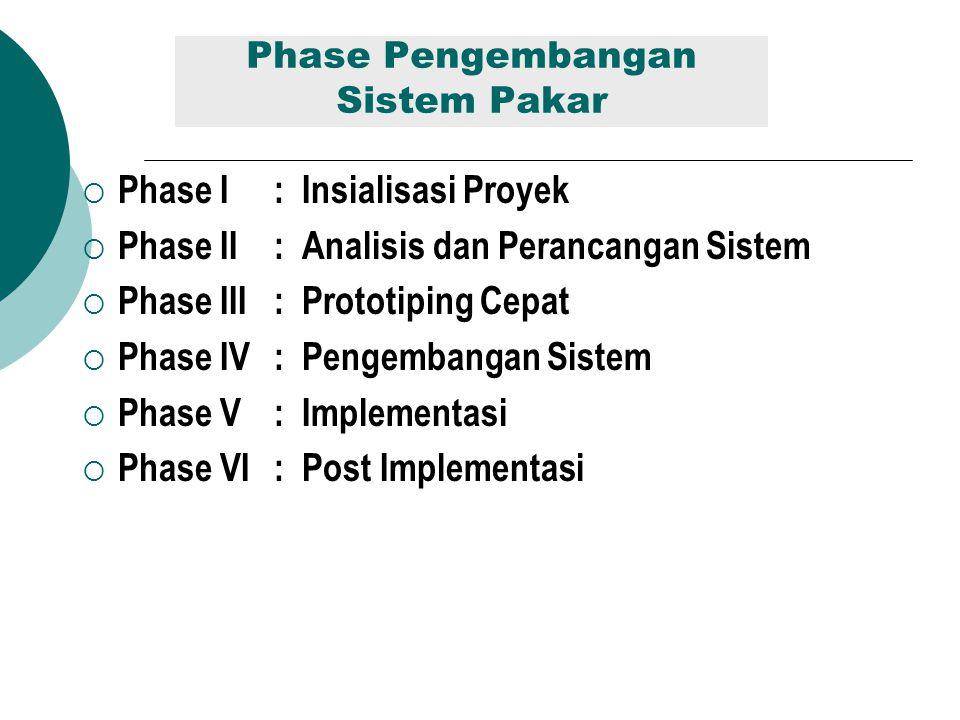 Phase Pengembangan Sistem Pakar