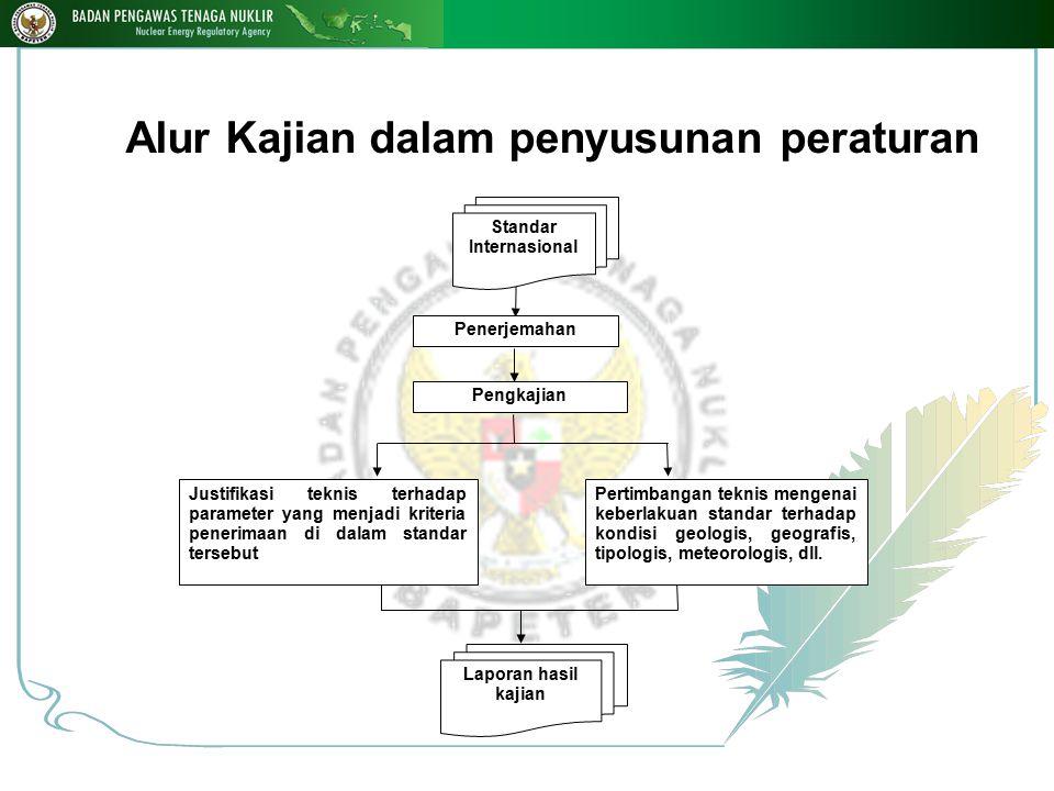 Alur Kajian dalam penyusunan peraturan Standar Internasional