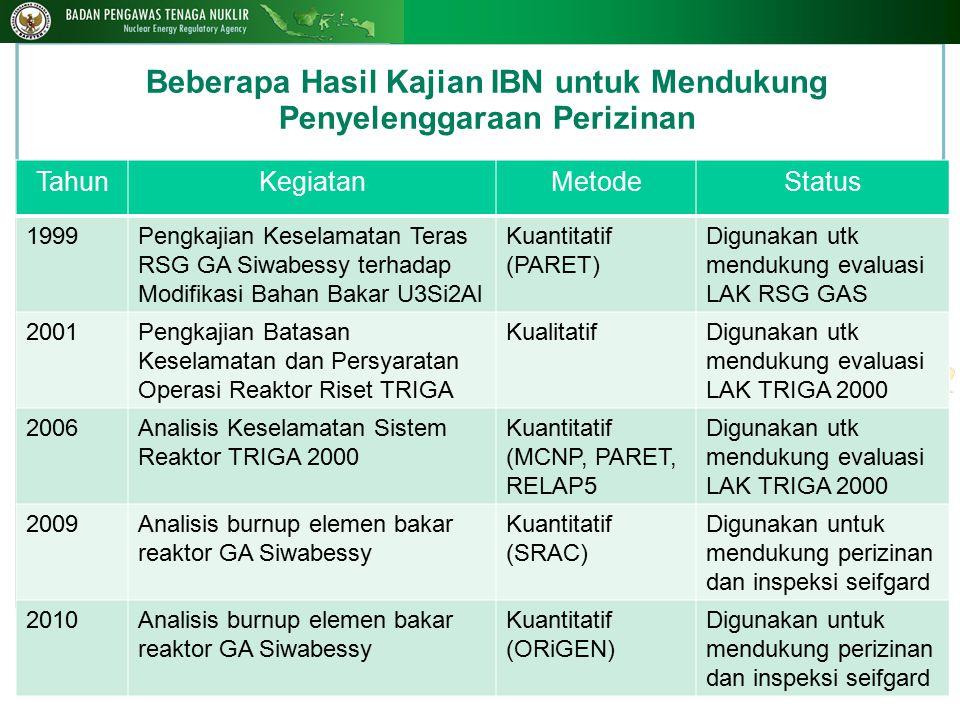 Beberapa Hasil Kajian IBN untuk Mendukung Penyelenggaraan Perizinan