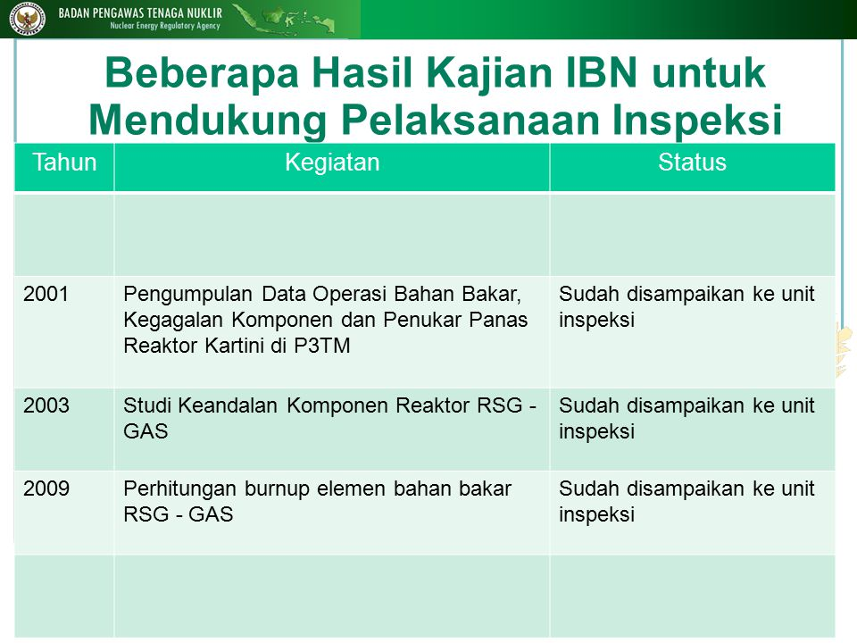 Beberapa Hasil Kajian IBN untuk Mendukung Pelaksanaan Inspeksi