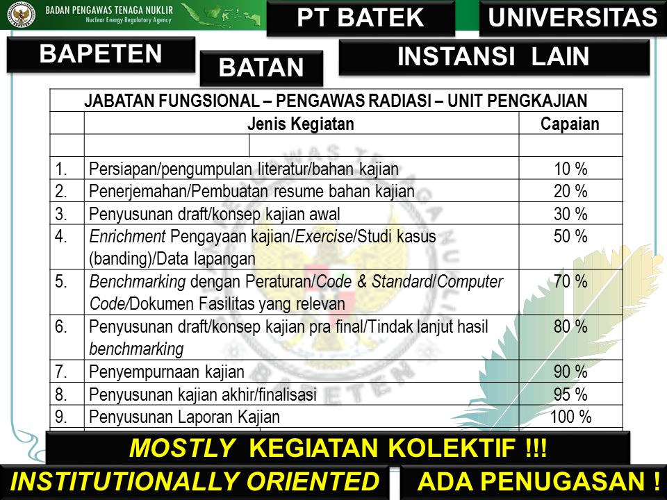 MOSTLY KEGIATAN KOLEKTIF !!! INSTITUTIONALLY ORIENTED ADA PENUGASAN !
