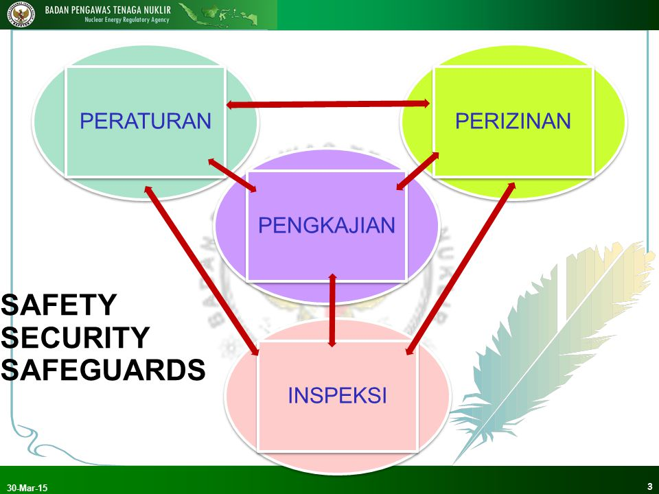SAFETY SECURITY SAFEGUARDS