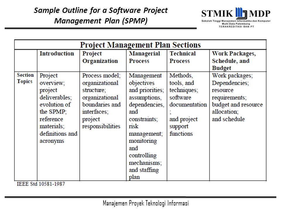 Sample Outline for a Software Project Management Plan (SPMP)