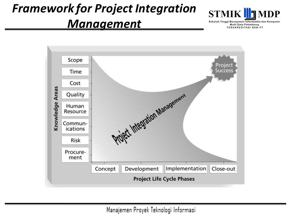 Framework for Project Integration Management