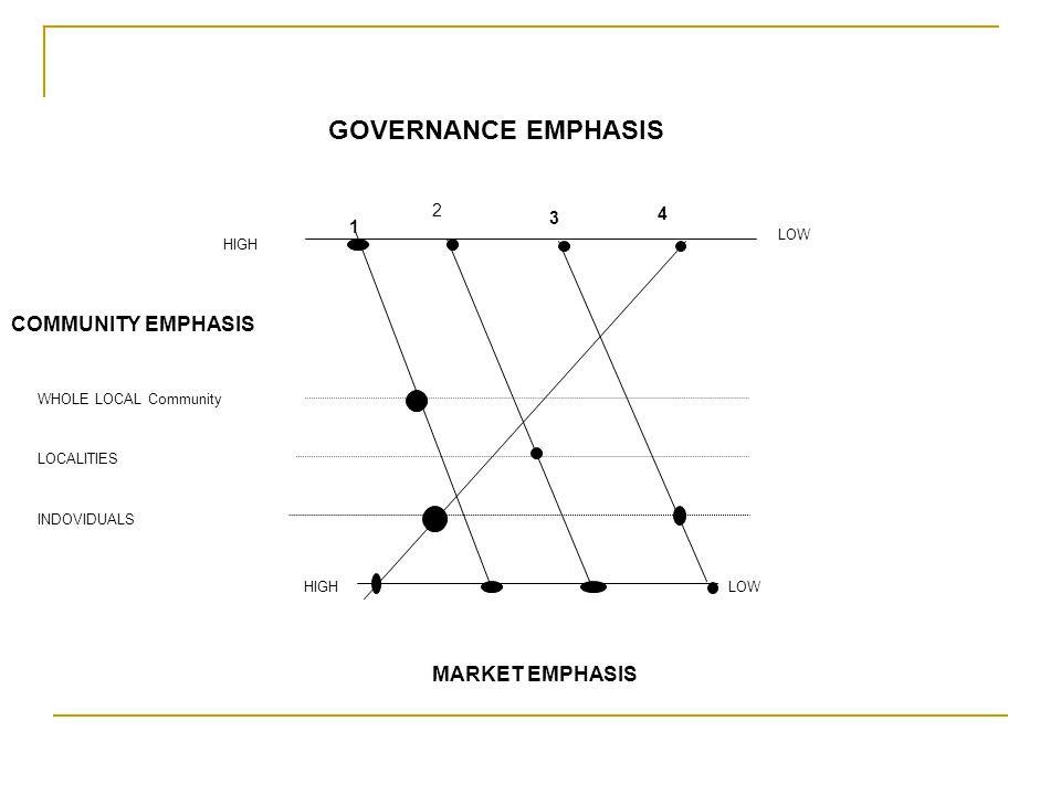 GOVERNANCE EMPHASIS COMMUNITY EMPHASIS MARKET EMPHASIS 2 3 1 4 LOW