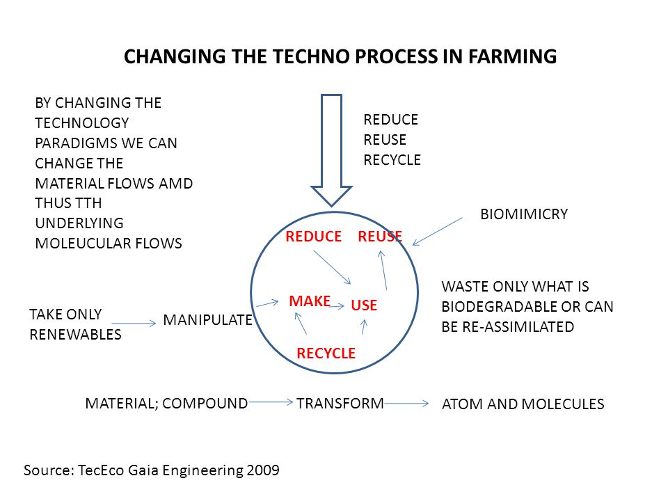 CHANGING THE TECHNO PROCESS IN FARMING