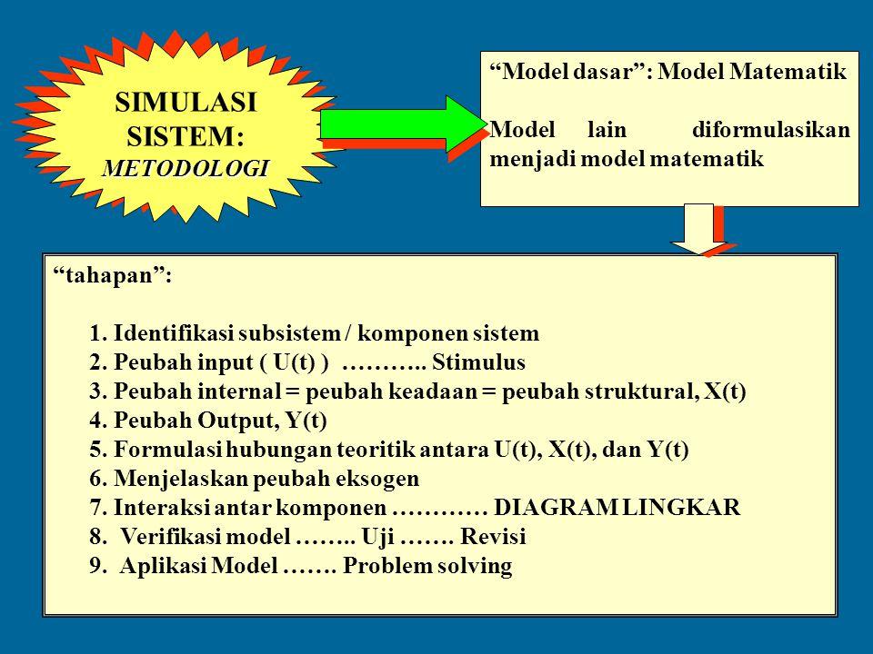 SIMULASI SISTEM: Model dasar : Model Matematik