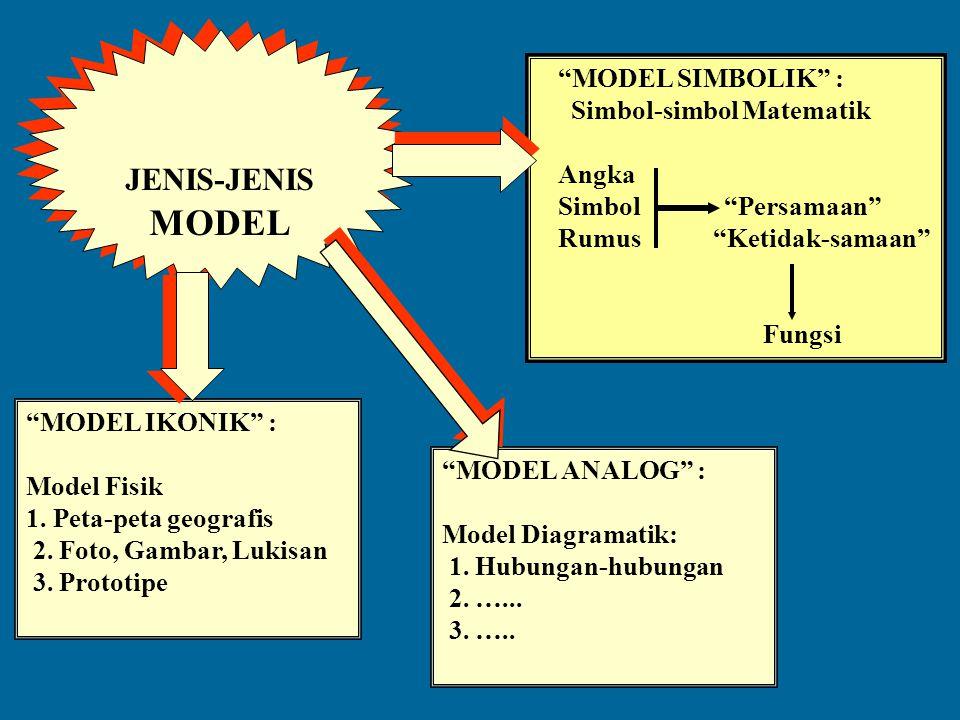JENIS-JENIS MODEL MODEL SIMBOLIK : Simbol-simbol Matematik Angka