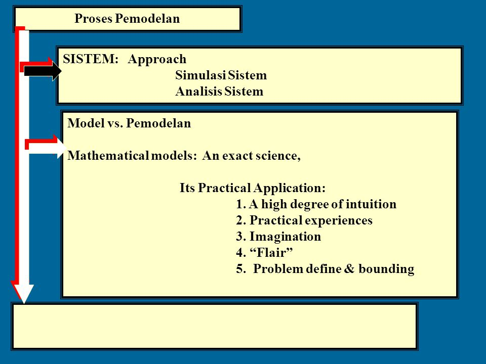 Proses Pemodelan SISTEM: Approach. Simulasi Sistem. Analisis Sistem. Model vs. Pemodelan. Mathematical models: An exact science,