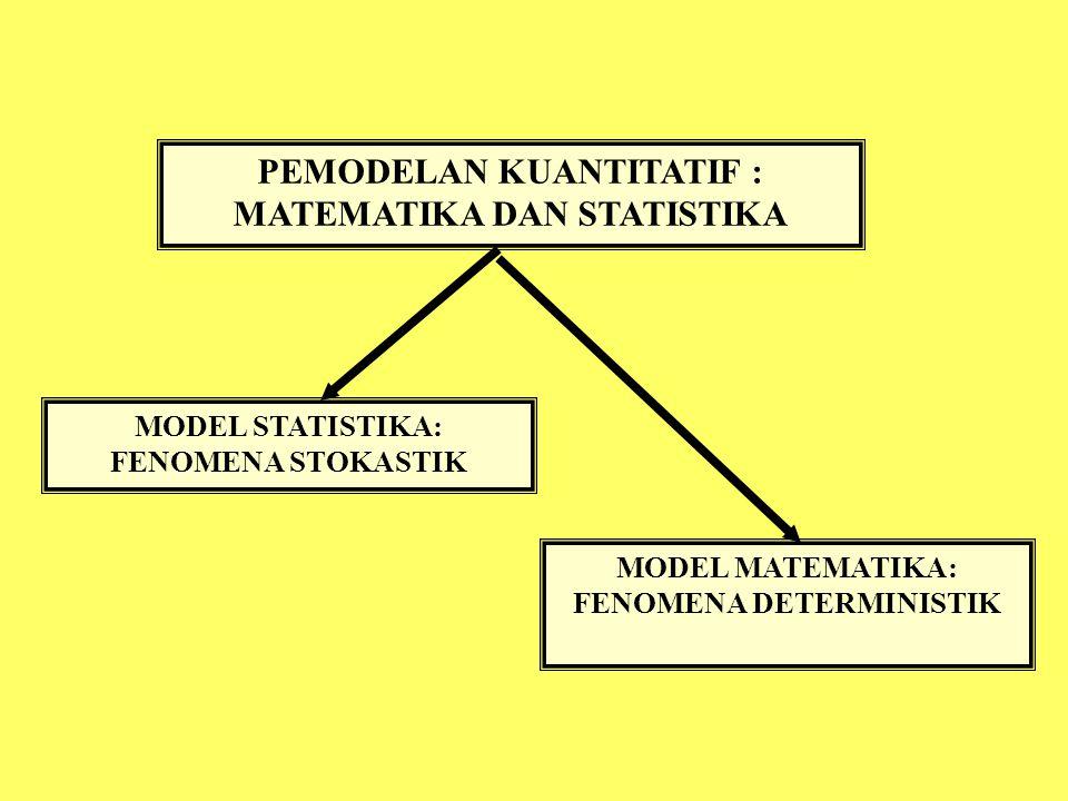 PEMODELAN KUANTITATIF : MATEMATIKA DAN STATISTIKA