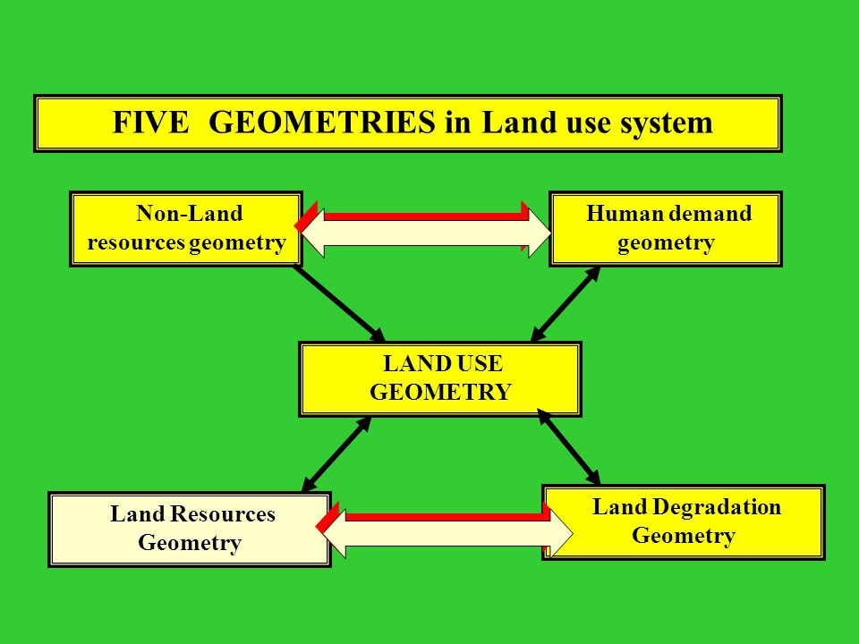 FIVE GEOMETRIES in Land use system
