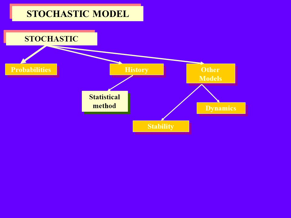 STOCHASTIC MODEL STOCHASTIC Probabilities History Other Models