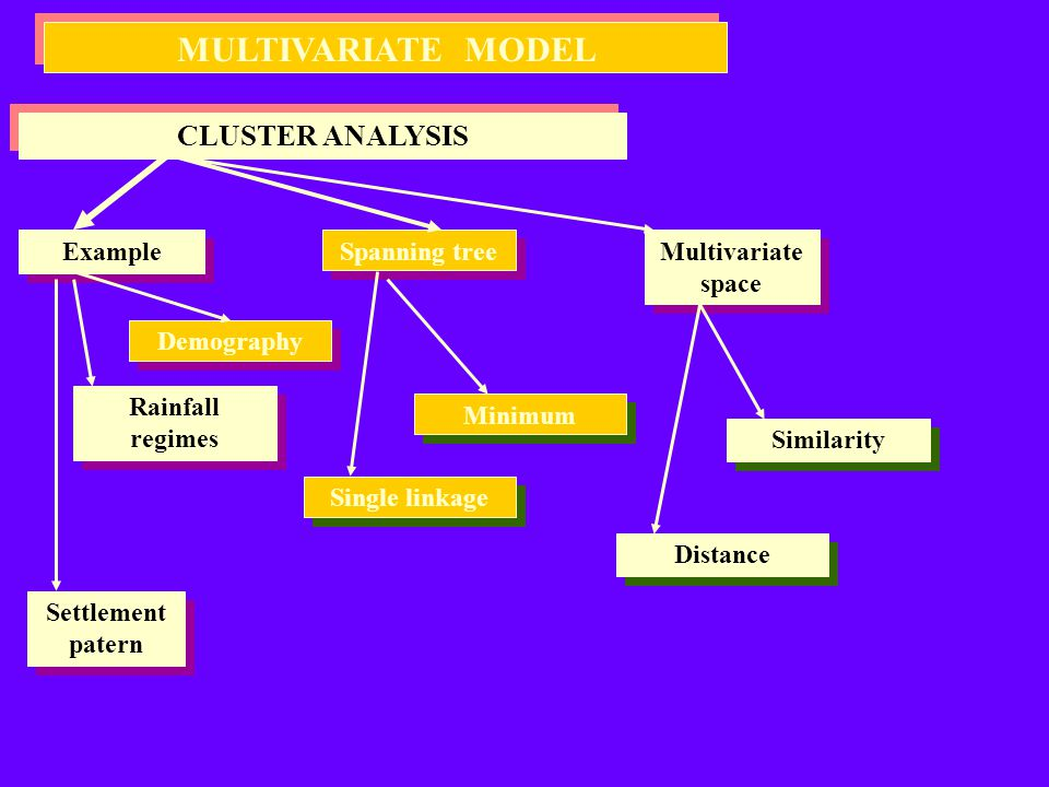MULTIVARIATE MODEL CLUSTER ANALYSIS Example Spanning tree