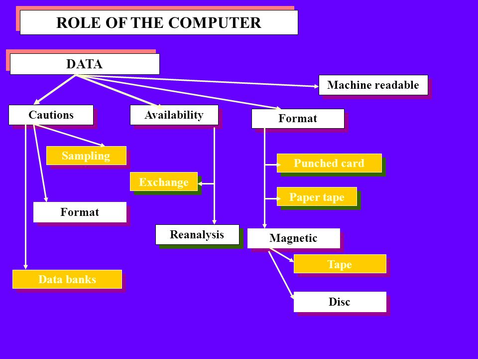 ROLE OF THE COMPUTER DATA Machine readable Cautions Availability
