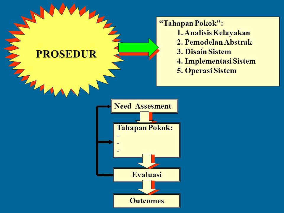 PROSEDUR Tahapan Pokok : 1. Analisis Kelayakan 2. Pemodelan Abstrak