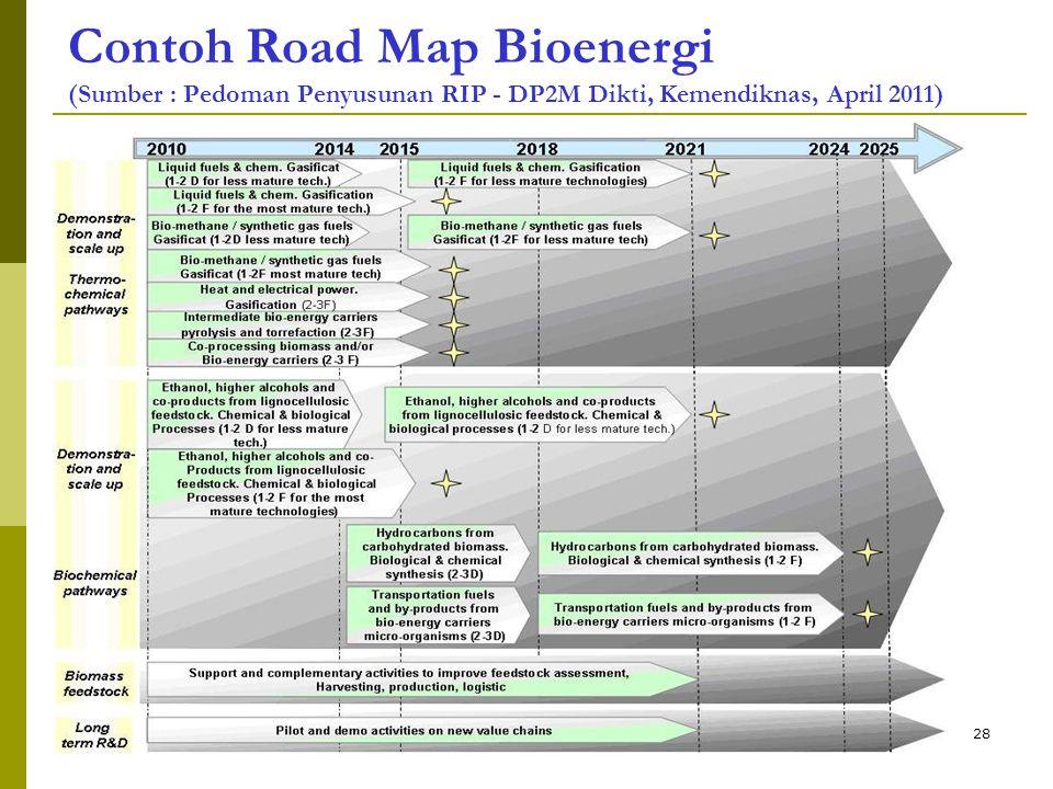 Contoh Road Map Bioenergi (Sumber : Pedoman Penyusunan RIP - DP2M Dikti, Kemendiknas, April 2011)