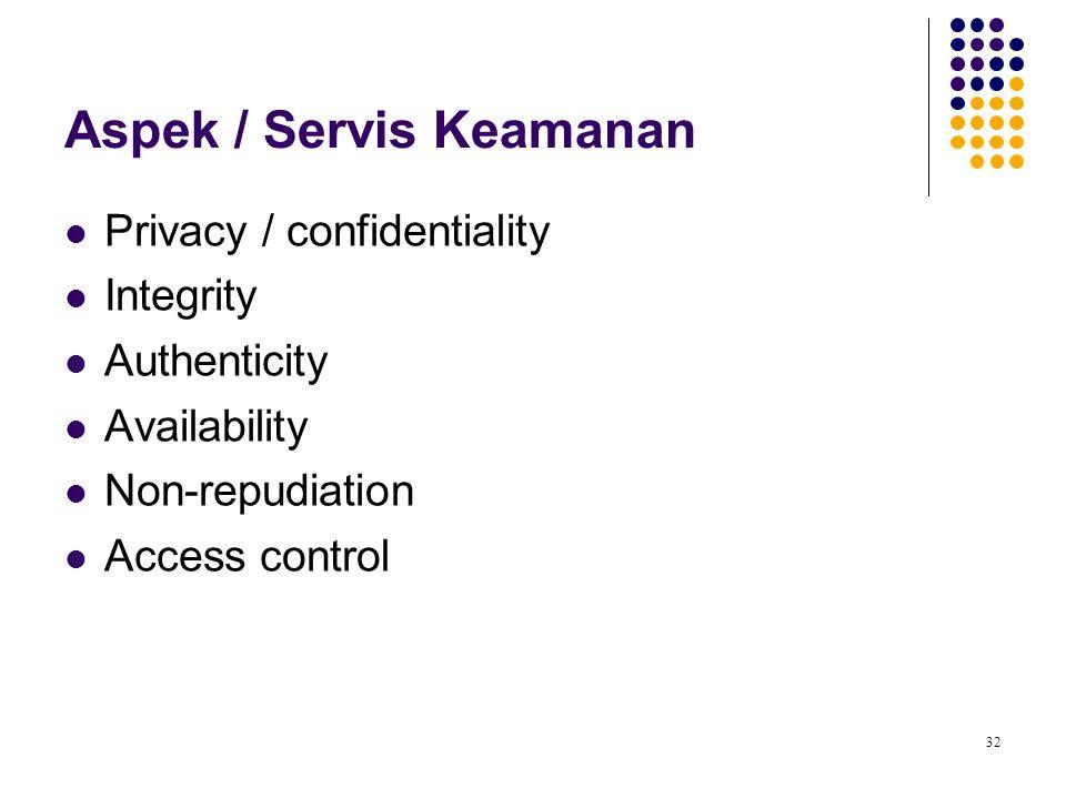 Aspek / Servis Keamanan